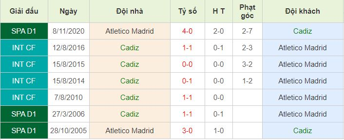 Lich su doi dau Cadiz vs Atl Madrid